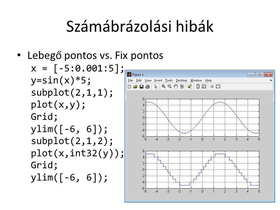 Számábrázolási hibák Lebegő pontos vs. Fix pontos x = [-5:0.001:5];